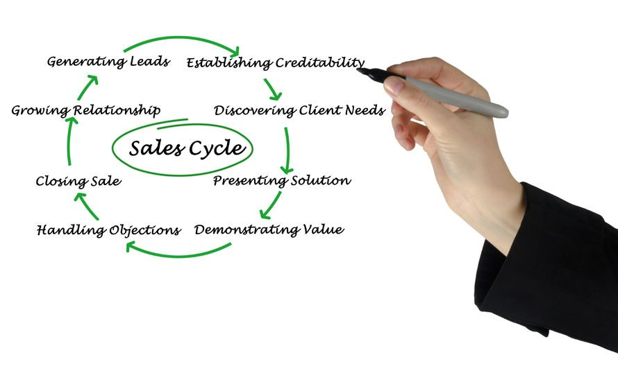 salescycle